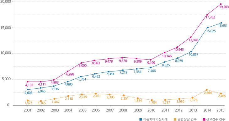 연도별 신고접수건수,아동학대의심사례,일반상담 건수를 나타낸 그래프