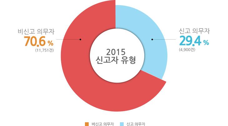 2016년 신고자 유형 신고의무자 70.6% 11,751건, 비신고의무자 29.4% 4,900건