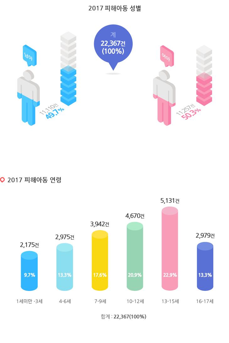 2016년 피해아동 성별을 나타낸 그래프
