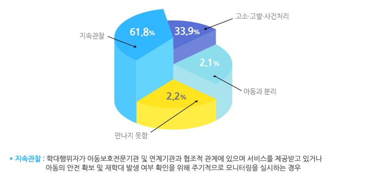 2016년 학대행위자 최종조치 결과를 나타낸 그래프