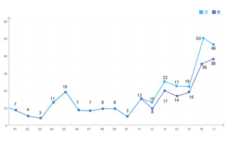 2001 ~ 2016년 사망아동 사례현황을  나타낸 그래프